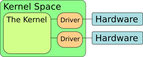Kernel and Drivers